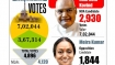 Presidential elections: In defeat, Meira Kumar broke a 1967 record