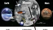 Here is how NASA unveils roadmap to land Humans on Moon, Mars