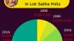 In numbers: 2019 Elections costliest ever; BJP spent 45% of it