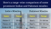 Indian vs Pakistani missiles: A range-wise comparison