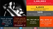 Now, 1,023 fast-track courts to be set up to dispose of pending rape, POCSO cases