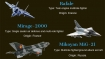 From Rafale to Tejas: Fighter aircrafts of the Indian Air Force