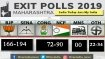 BJP-Shiv Sena to win 166-194 seats in Maharashtra: India Today-Axis My India exit poll