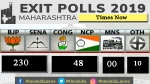 Exit poll 2019: Times Now predicts clear majority with 230 seats for BJP in Maharashtra