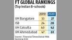FT Global MBA ranking 2020: IIM Bangalore, IIM Calcutta, ISB, IIM Ahmedabad in top 100