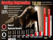 World Health Day: India takes a strong stand to fight against depression