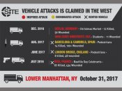 Manhattan attack: Vehicle as terror weapons since 2006