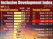 Inclusive Development Index report: India ranks much below China, Pakistan