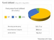 Know much Karnataka MPs have spent on constituency's welfare