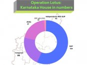 Operation Lotus: Karnataka House in numbers