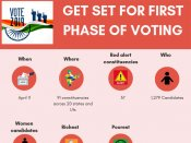 Lok Sabha Election 2019: Your Guide to first phase polling