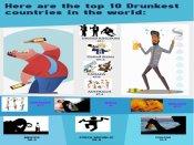 Drunkest nation in the world: India ranks 6th, UK tops major global survey