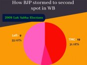 Saffron surge in West Bengal: Five seats where BJP made big inroads