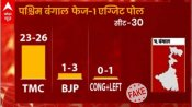 Viral opinion poll claiming TMC will sweep first phase of Bengal polls is fake