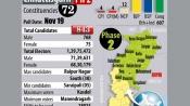 Chhattisgarh polls: 15 per cent voter turnout in initial hours