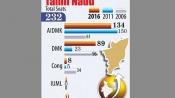 Are days of landslide victories in Tamil Nadu over?