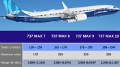 Know about Boeing 737 MAX aircraft series