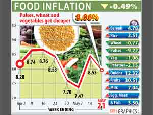 Rise in food inflation
