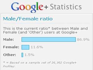 Google Plus - Male/Female ratio