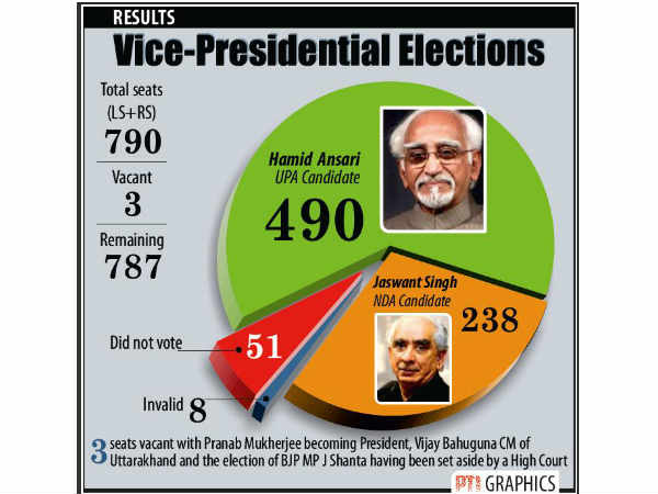 Indian presidential election, 2017