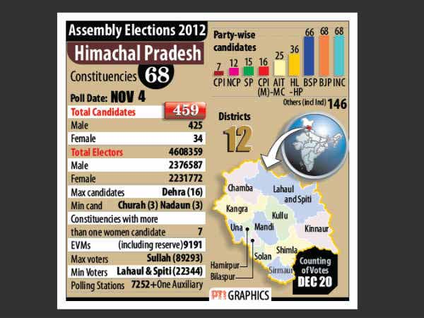 Himachal poll: Cong, BJP tensed