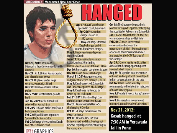 Chronology of incidents over Kasab case