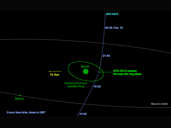 Asteroid 2012DA14's Path