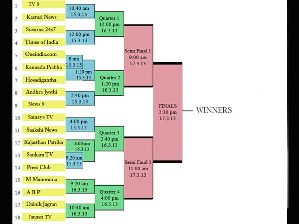Acharya Media Cup 2013