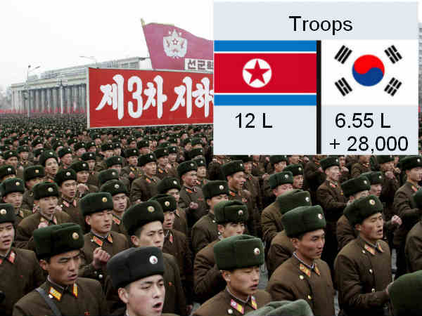North Korea has more troops compared to South Korea