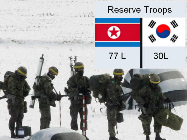 North Korea has more reserve troops