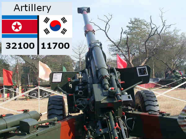 Nortk Korea has a heavier artillery