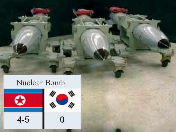 North Korea has plutonium for 4 to 5 nuclear bombs
