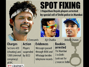 Rajasthan Royals to file FIR againt