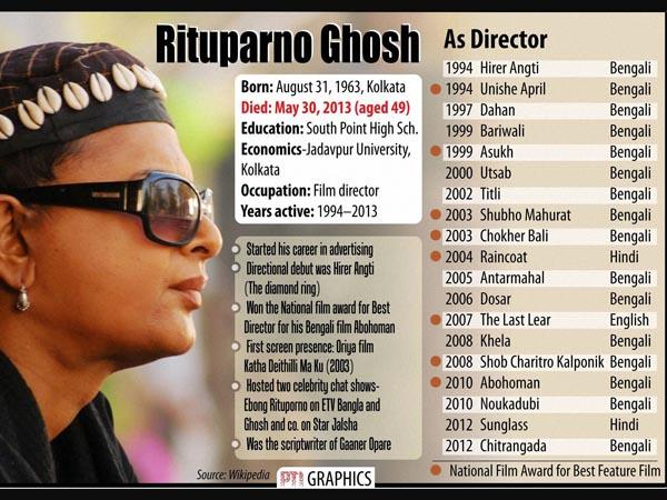 Director Rituparno Ghosh passes away