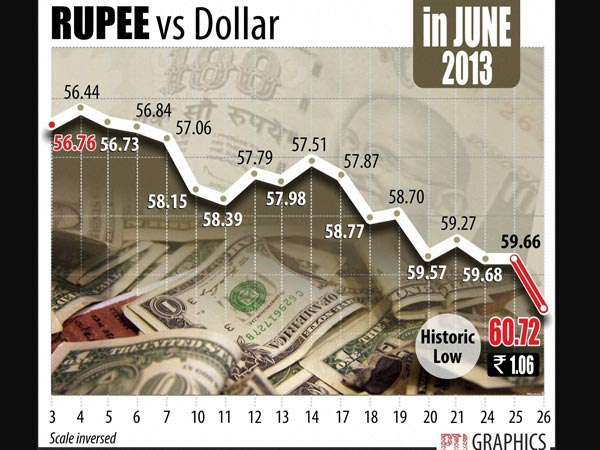 Indian rupee falls below 60-mark