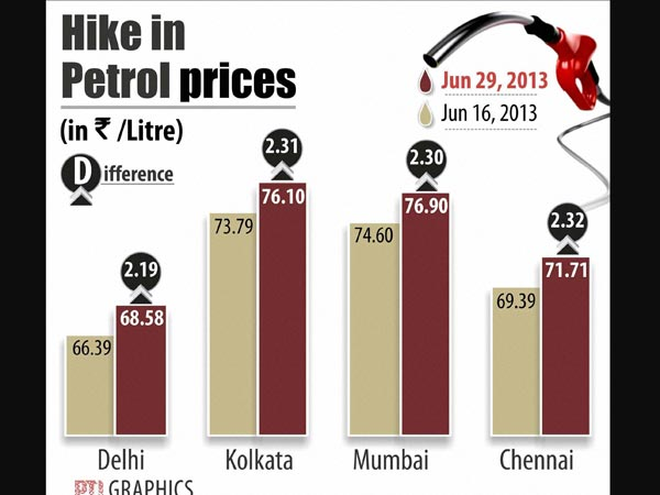 Petrol price hiked by Rs.1.82 a litre