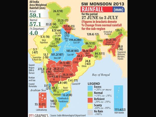 rainfall-india