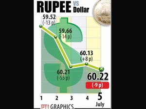 Rupee down due to importer demand