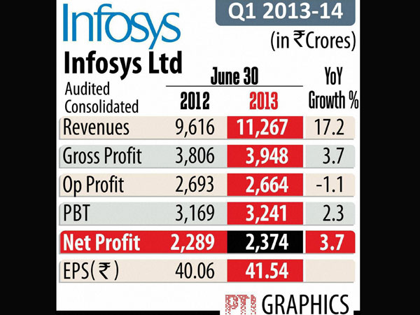 Infy net up 3.7 percent in 1st quarter