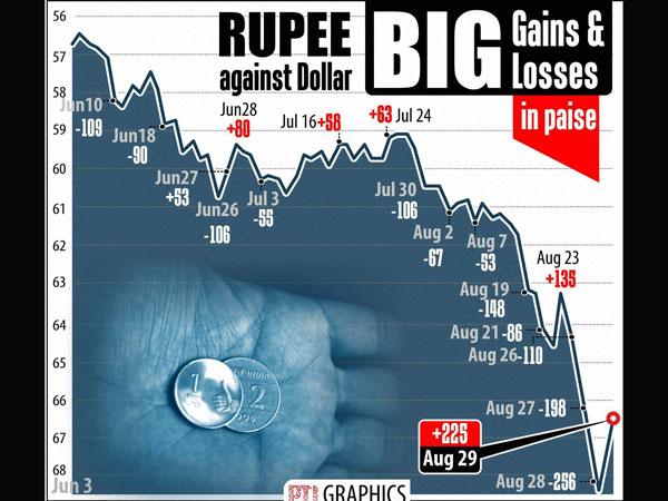 Rupee still down by 32 paisa