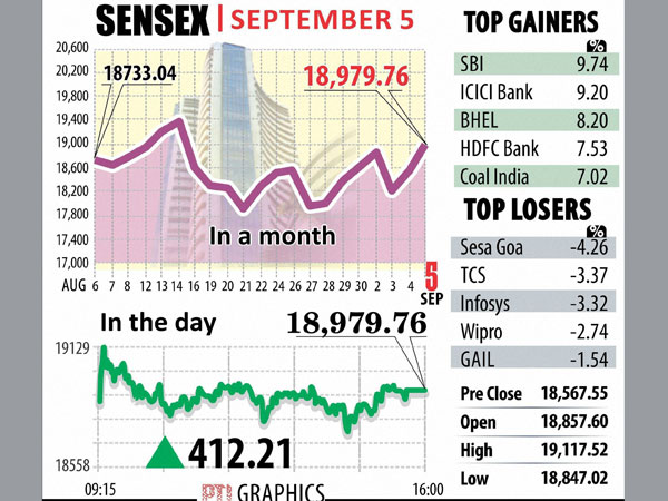 Sensex rises 126 points in early trade