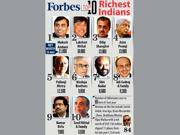 Ind's 100 richest includes only 5 women