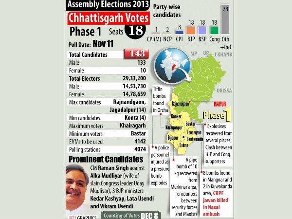 chhattisgarh-assembly-election-2013