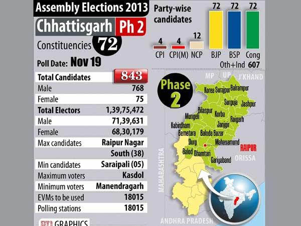 Chhattisgarh elections