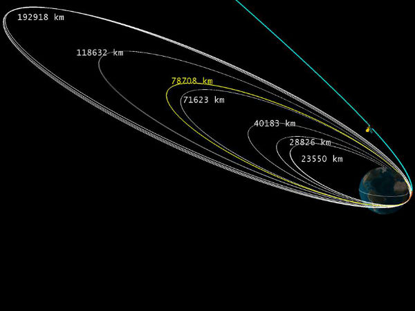 Mars mission crosses Earth's SOI