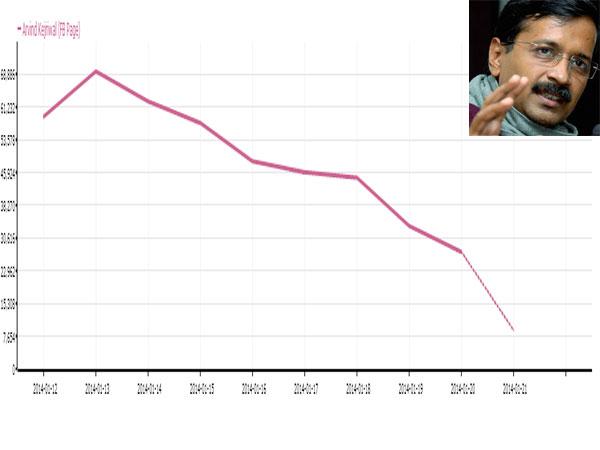 kejriwal-fbpopularity-graph