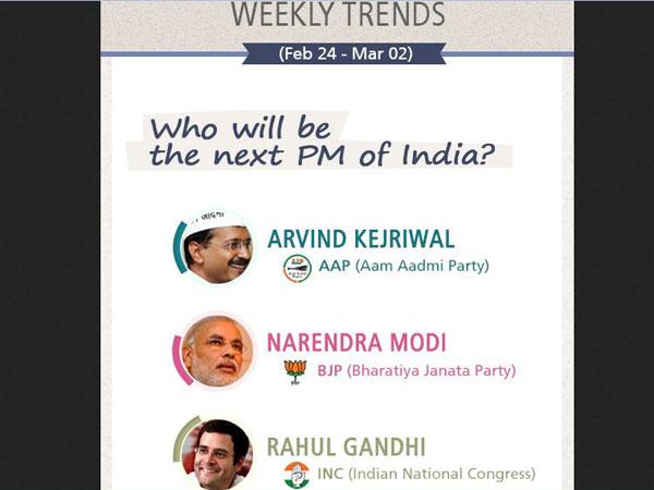Modi, Kejriwal, Rahul's report cards