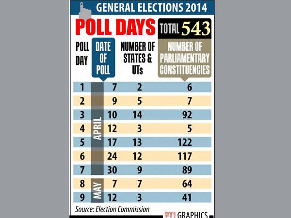 EC announces Lok Sabha poll dates