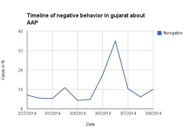 Survey: Kejriwal's Popularity before Gujarat visit