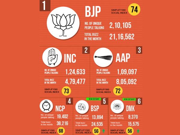 BJP most popular on Twitter